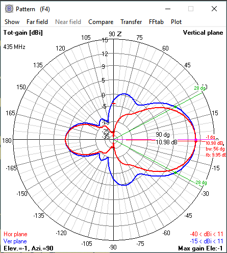 Combined Antenna Pattern