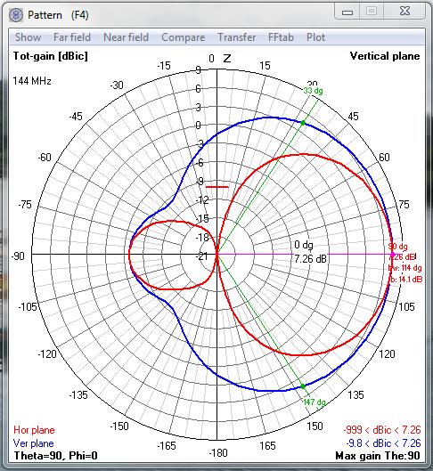Dualband 3x5 VHF 2m/ UHF 70cm Yagi