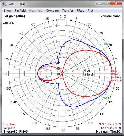 Pattern 440Mhz