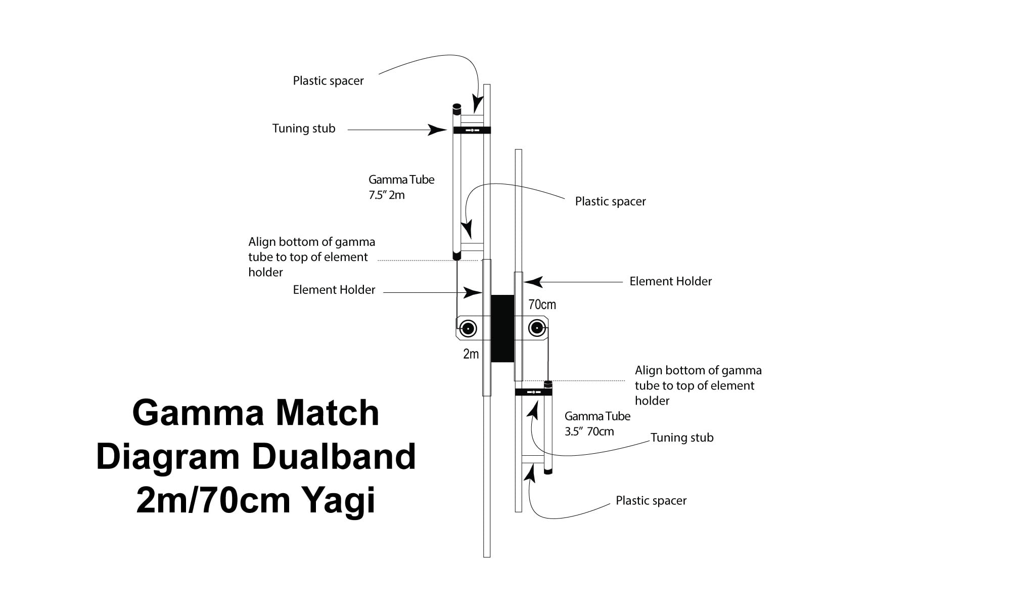 Gamma Match for Dualband Yagi 3 Elements c 5 Elements 2m/70cm