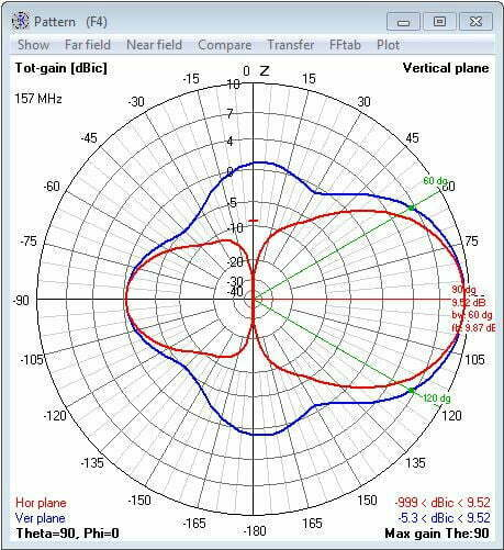4 Elements Yagi Antenna pattern 157.000 Mhz