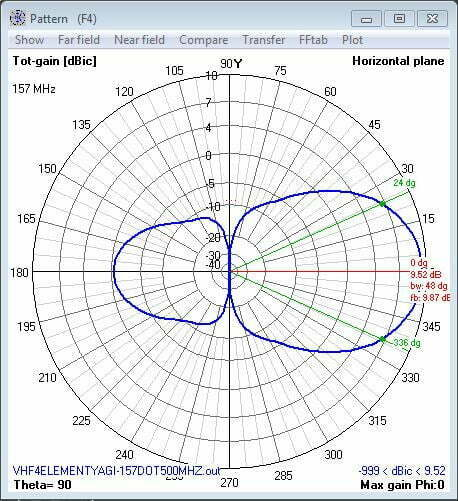 Horizontal Antenna Pattern 157 Mhz