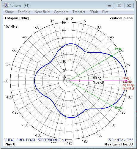 Vertical antenna Pattern 157 Mhz